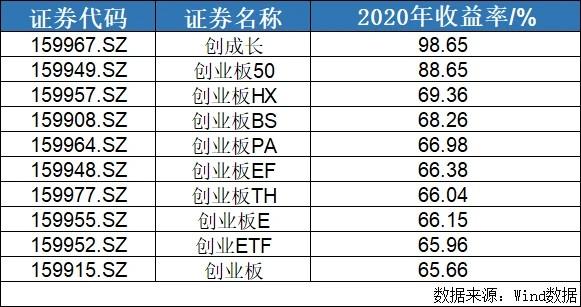 18%,创成长ETF(159967)今年继续领涨宽基ETF!去年以来战胜98%主动权益基金