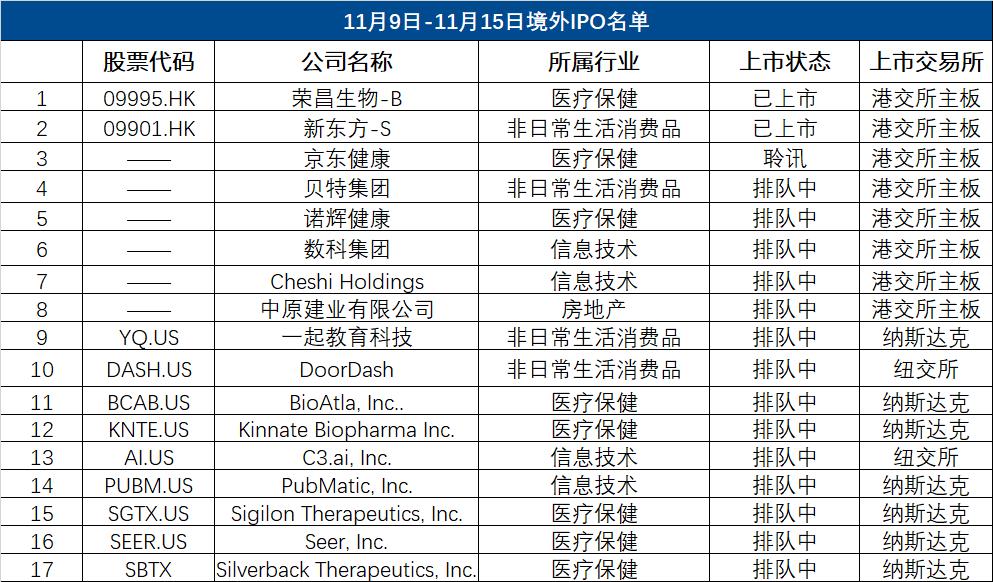 境外IPO周报|新东方成首支千元港股,前高管旗下一起教育冲刺美股IPO