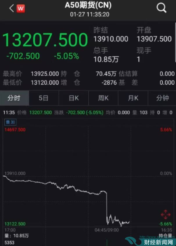避险情绪升温 富时中国A50指数期货下跌5%