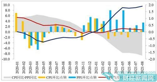 CPI将低位震荡 PPI望见顶回落——8月CPI、PPI数据点评