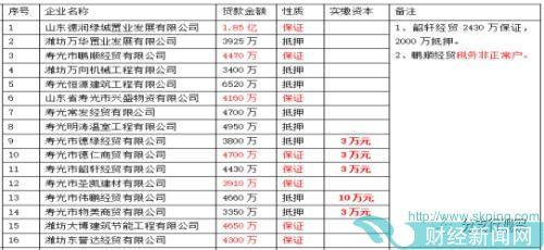 山东寿光农商行:高管大额贷款年年续贷,更有4家实缴资本3万元公司合计贷款1.68亿
