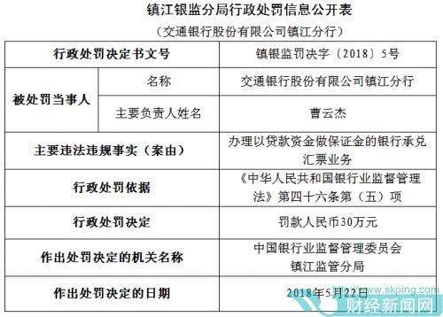 交通银行镇江分行以贷款做保证金开立承兑汇票 罚款30万元