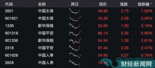 快讯|1月寿险保费收入增速回升但仍然有所分化 中国太保A+H领涨保险股