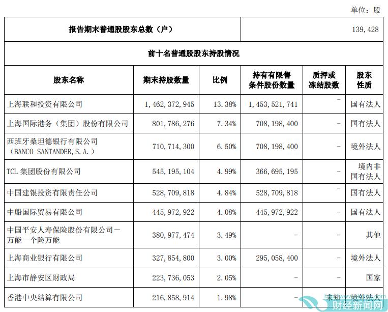 上海银行将获股东TCL集团增持 近期披露了稳定股价措施