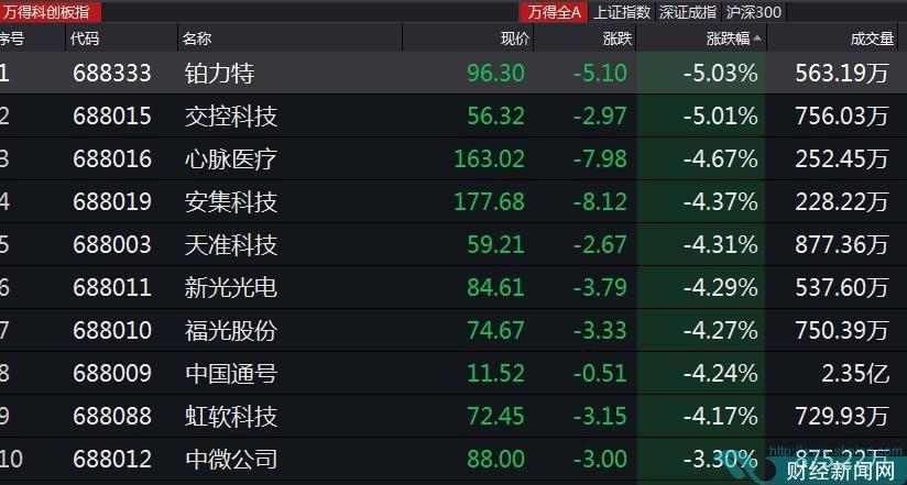 科创板25只股票涨跌幅