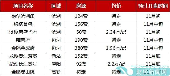 2019年1-10月合肥项目供货量攀升