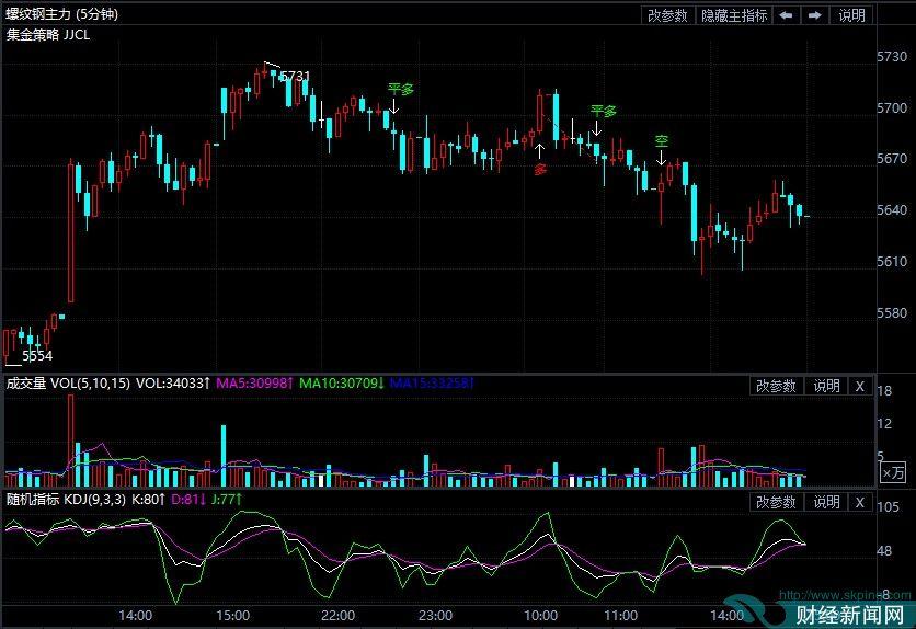 9月10日期货软件走势图综述:螺纹钢期货主力涨1.31%