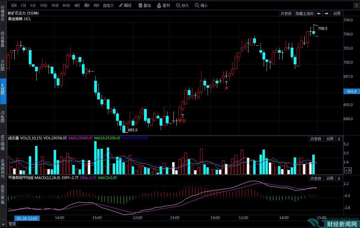 5月27日期货软件走势图综述:铁矿石期货主力跌0.07%