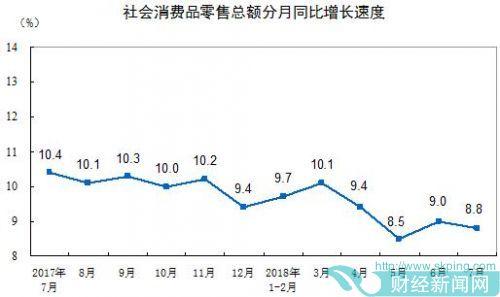 7月社会消费品零售总额增长8.8% 增速较上月下滑