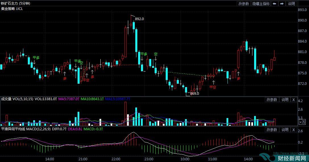 11月25日期货软件走势图综述:铁矿石期货主力涨0.57%