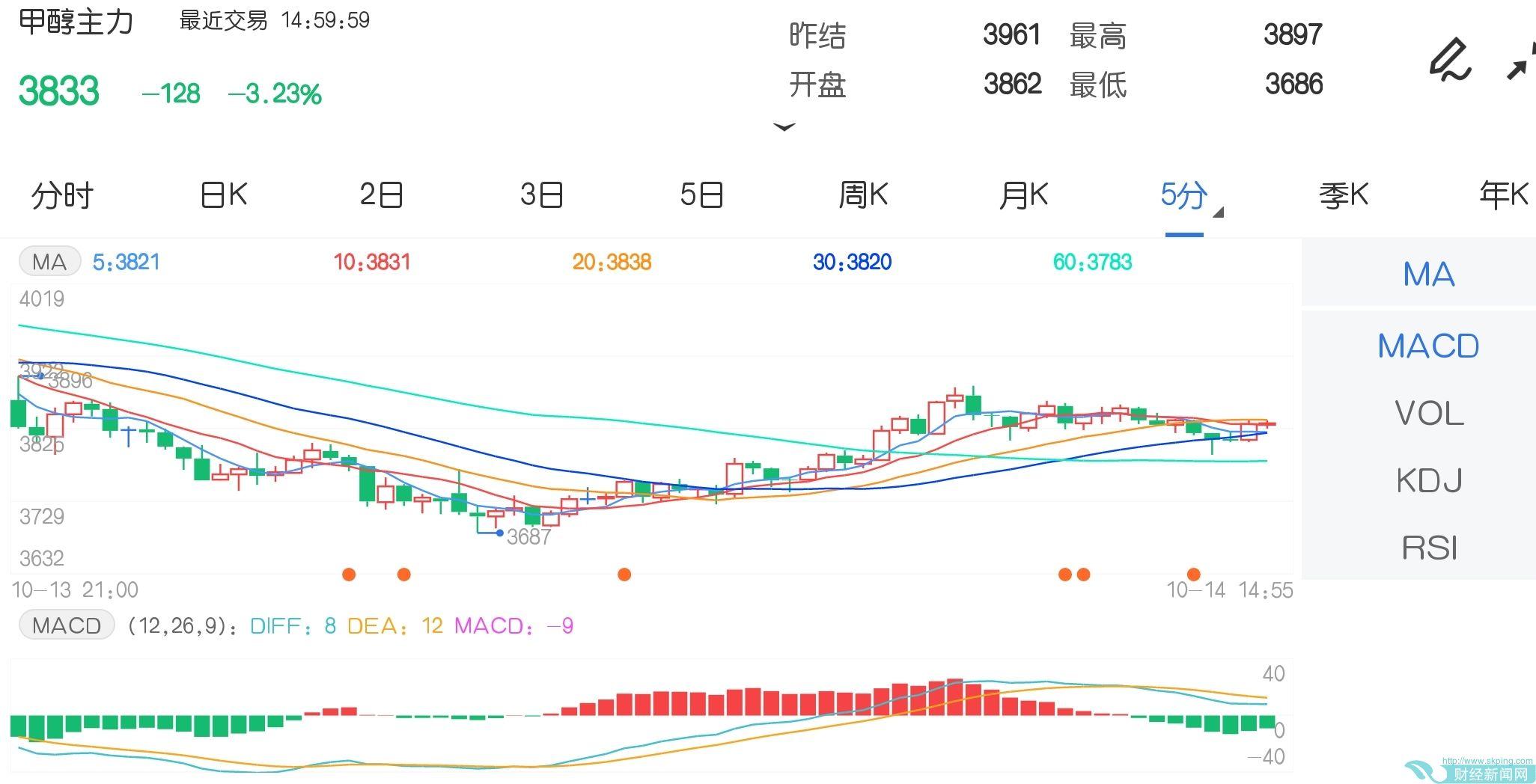 10月14日期货软件走势图综述:甲醇期货主力跌3.23%