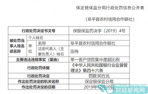 阜平县农信社被罚30万:单一客户贷款集中度超比例