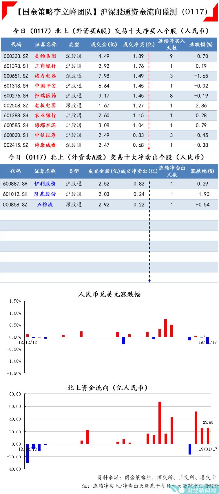 今日(1月17日)沪深股通、港股通资金流向