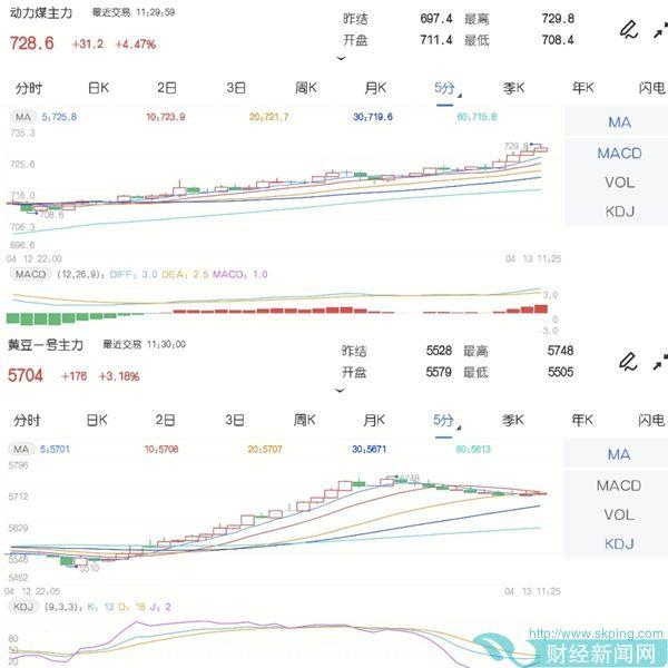 4月13日期市午评:商品期货涨跌参半 豆一主力大涨逾3%