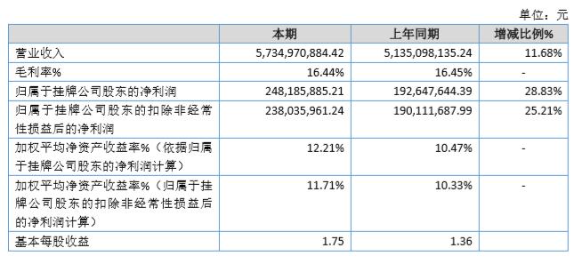 祥云股份2019年净利增29% 拟派红利3542万元