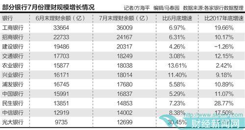 7月银行理财规模反弹 前20家银行总体环比小幅增长