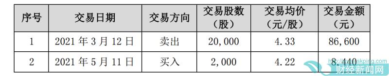 江阴银行高管配偶窗口期买卖股票 去年营收负增长