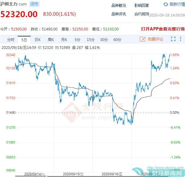 铜期货价格探底回升 走势维持高位震荡