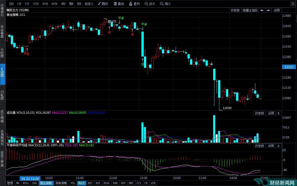 1月23日期货软件走势图综述:橡胶期货主力系跌2.34%
