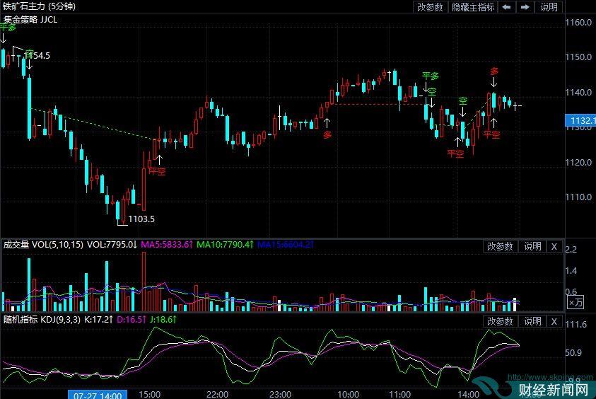 7月28日期货软件走势图综述:铁矿石期货主力涨0.22%