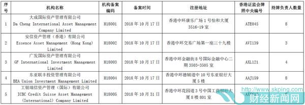 中基协公布17家提供港股投资顾问服务香港机构名单