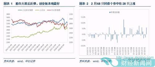 华创债券可转债周报:轻风格、重个券