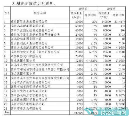 快讯 | 东吴人寿拟扩股增资23.2亿元 新增股份均由老股东认购
