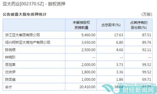 华富基金子公司持股亚太药业三年亏近3成