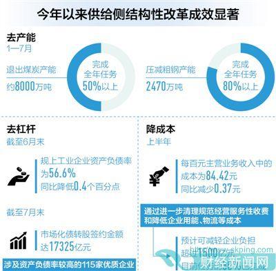 发改委:前7月钢铁煤炭去产能完成全年任务80%和50%