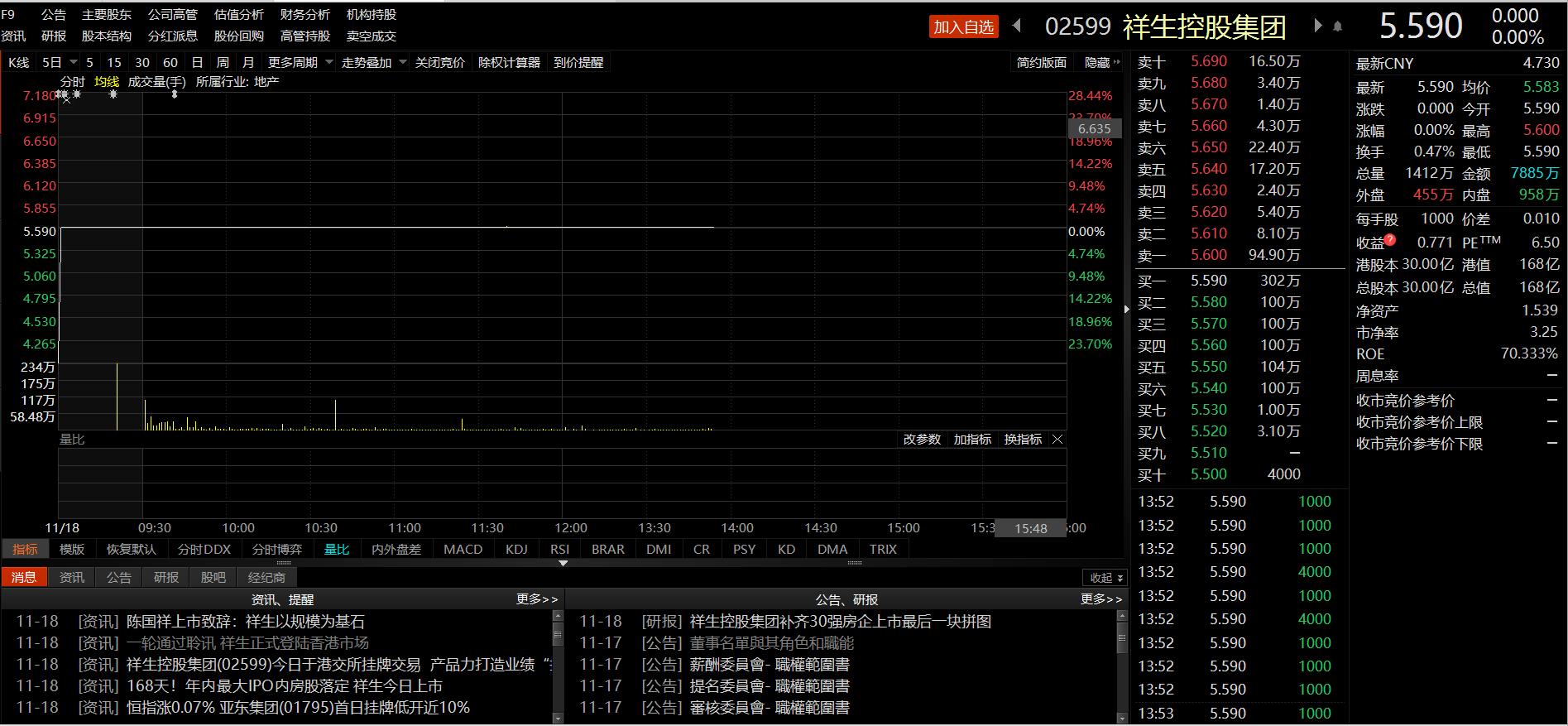 港股IPO|祥生控股集团今日挂牌上市,总市值达168亿港元