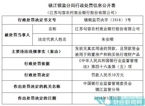 江苏句容农商行发放无真实用途贷款 罚款30万元