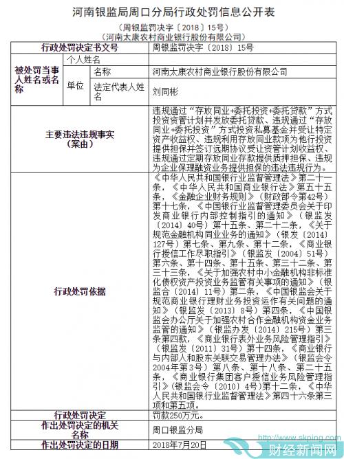河南太康农村商业银行又接250万元罚单 原负责人王培学难辞其咎