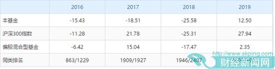 华商动态阿尔法连亏3年 前十大重仓股7只军工成主因