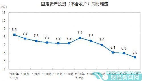 投资增速连续5个月下滑 1-7月全国固投增长5.5%