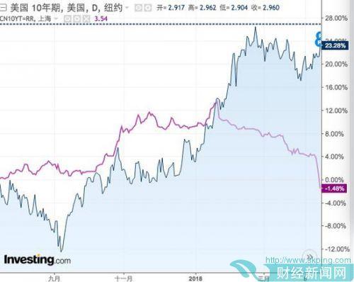 """中美债市两重天:美债抛售""""破3""""在即,中债狂欢"""