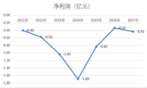 """2017亏损扩大 七连亏的众诚保险""""主板梦""""或有心无力"""