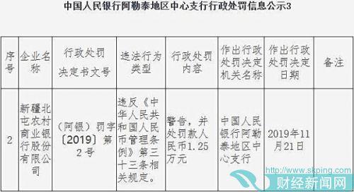 新疆北屯农商行违法遭罚 违反人民币管理条例规定