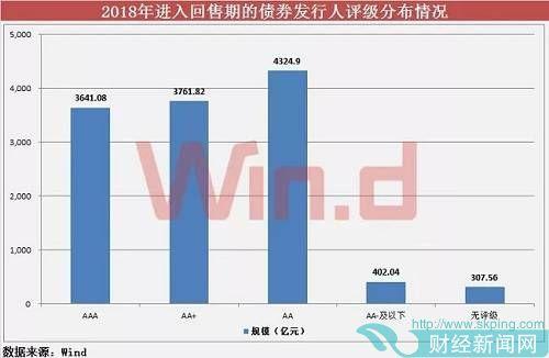 此外,AA-及以下债券规模402.04亿元。