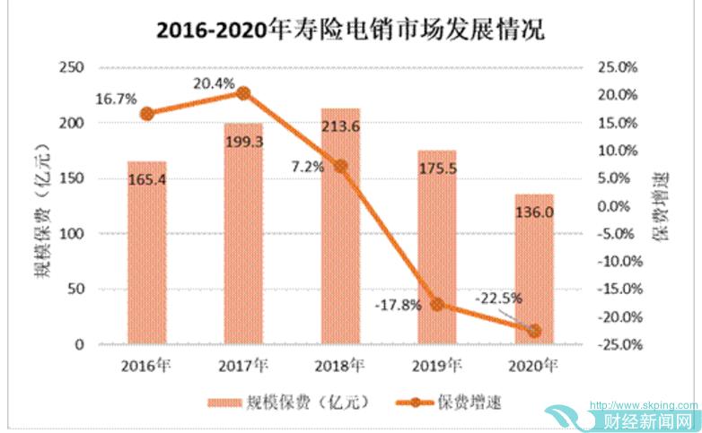 寿险电销没落!2020年规模保费同比下滑22.5%仅136亿元,疫情冲击还是趋势性下滑?