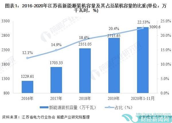 图表1:2016-2020年江苏省新能源装机容量及其占总装机容量的比重(单位:万千瓦时,%)