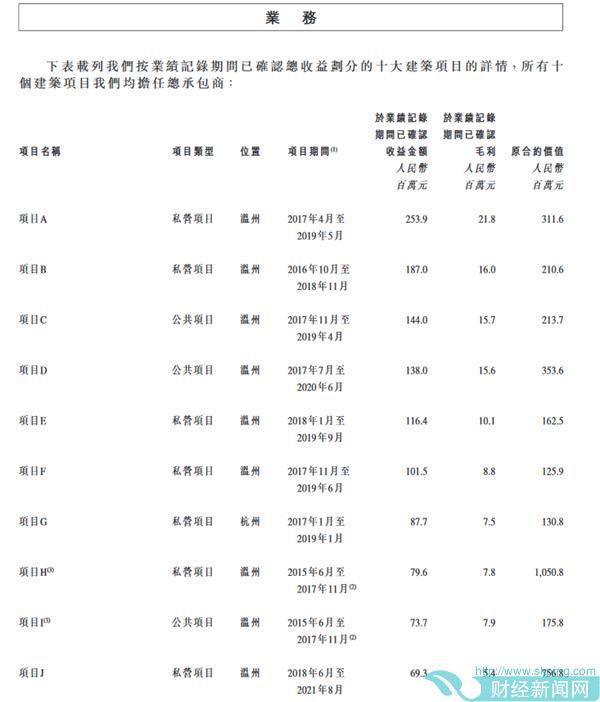 温州城建集团股份有限公司招股书截图