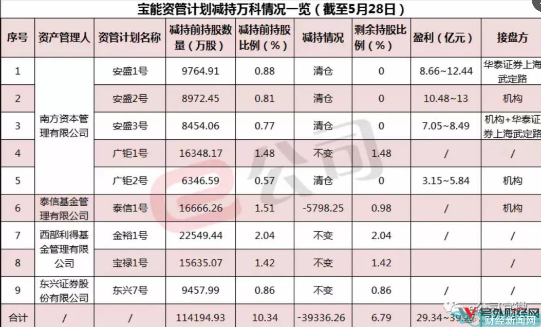 宝能减持万科又有新的进展,港交所今日披露的数据显示,钜盛华在5月21日减持万科A(26.500, 0.00, 0.00%)1500万股。而5月22日,万科A亦有大宗交易,同样可以确定为宝能减持。