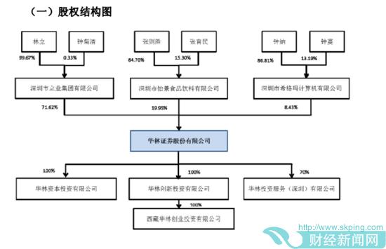 (华林证券股权结构。图片来源:华林证券招股书)