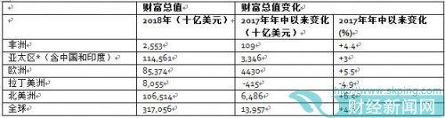 中国家庭财富规模居全球第二 机构称反映房地产市场强劲