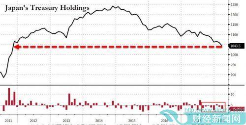 中国3月所持美国国债创五个月新高 4月数据更关键