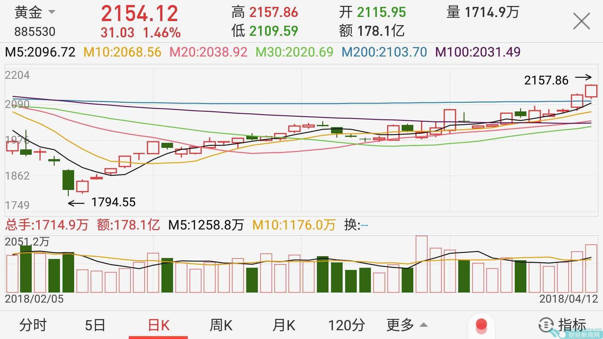 全球股市同时微跌 热钱再炒海南板块