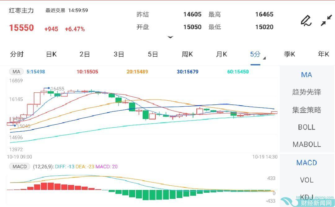 10月19日期货软件走势图综述:红枣期货主力涨6.47%
