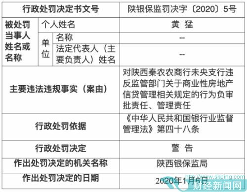 陕西银保监局新年头12张罚单落秦农农商行 12人遭警告