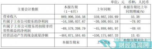 香飘飘上市首份半年报见光死 招商证券保荐赚3800万