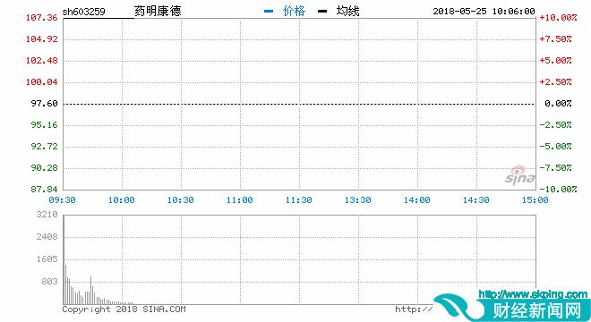 药明康德14连板:股价突破百元 市值达1119亿